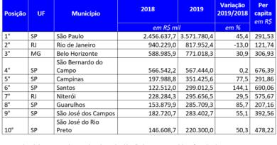 Publicação revela as cidades que mais investiram em 2019 no Sudeste do País